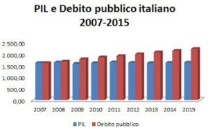pil-e-debito-pubblico-2007-2015