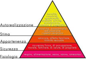 come-essere-felici-piramide