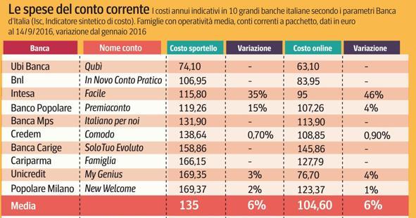 costi-banche