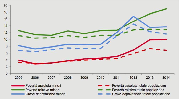grafico1_povertà_crisi