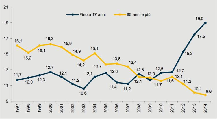grafico2_povertà_crisi