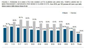 lettura-in-italia-2015-2