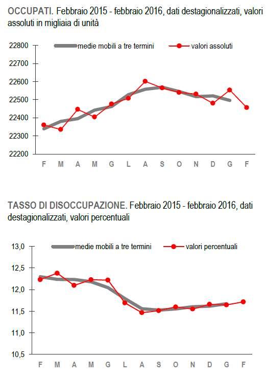 occupati-disoccupati-febbraio2016