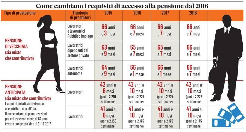 pensioni-come-cambiano-2016