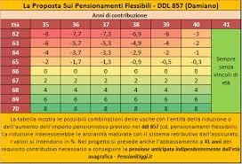 4) Le pensioni e la riforma infinita…