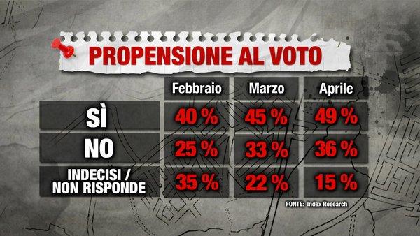 sondaggi-referendum-2