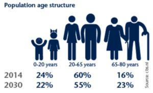 struttura-eta-popolazione