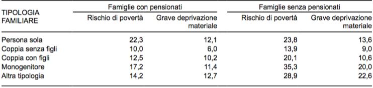 tabella1_povertà_crisi