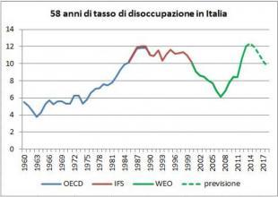 tasso-disoccupazione-italia-318083_tn