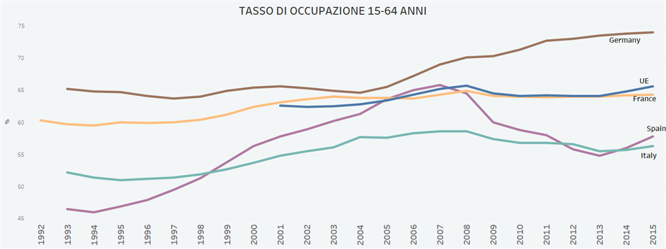tasso-occupazione